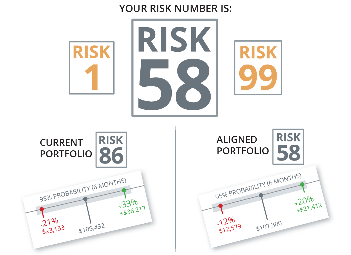 Your risk number